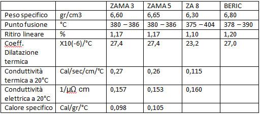 Caratteristiche fisiche zama