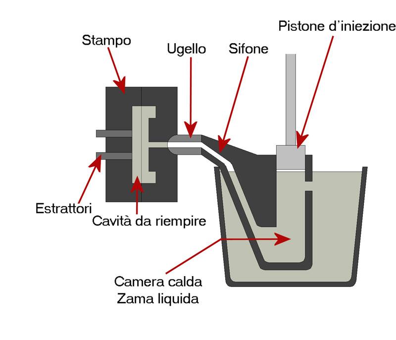 Caratteristiche meccaniche zama